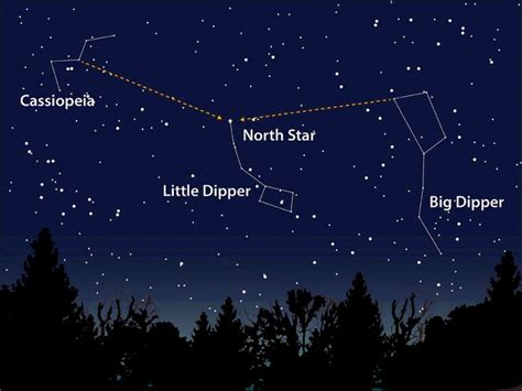 """The Big Dipper """"points"""" to the North Star (Polaris"""