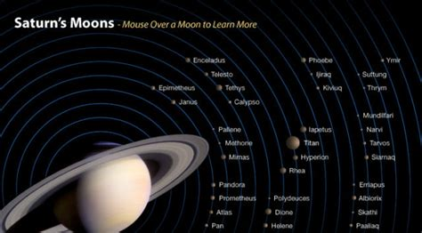 Saturn's inner moons may have formed only recently, from a