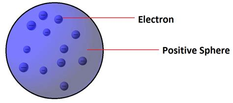 Physical Chemistry - Revision Notes on Atomic Structure