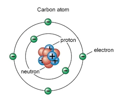 This is a Bohr model