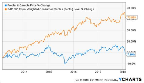Procter & Gamble: Solid With Growth Expectations - The