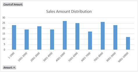 Frequency Distribution in Excel - Easy Excel Tutorial