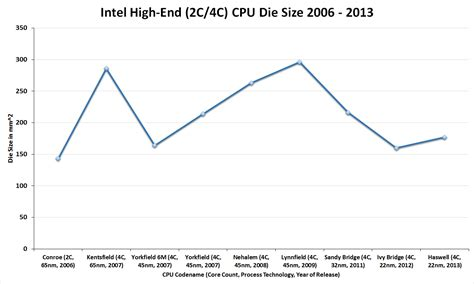 Die Size and Transistor Count - The Haswell Review: Intel