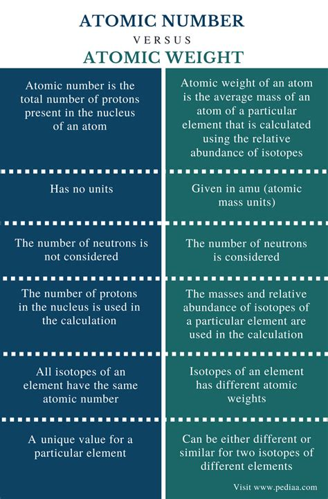 Difference Between Atomic Number and Atomic Weight